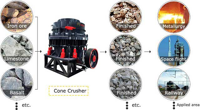 application of cone crusher