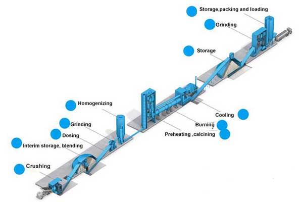cement plant process