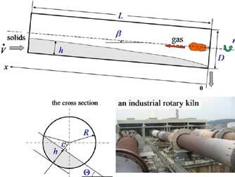 rotary kiln diagram