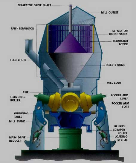structure of vertical raw mill