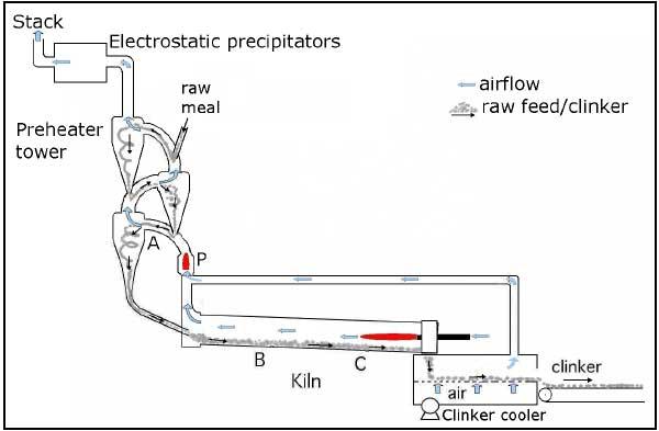 cement rotary kiln working principle